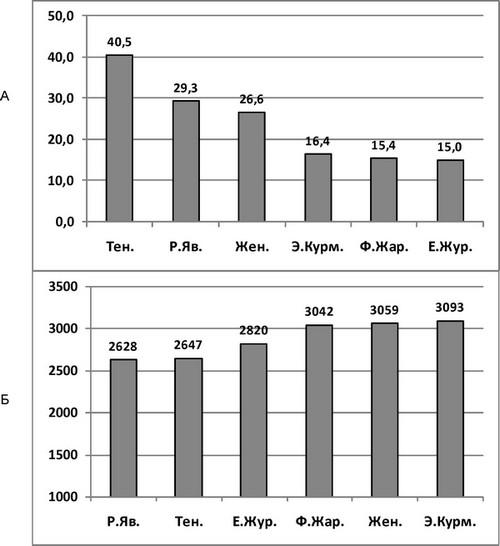 Средние значния параметров высокой певческой форманты контртеноров, группы теноров и женских голосов (меццо-сопрано и сопрано).