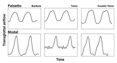 Глоттограммы баритона, тенора и контртенора при пении обычным звуком (Modal, нижний ряд) и фальцетом (Falsetto, верхний ряд). (по: J. Sundberg).