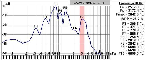 З.А. Долуханова. Интегральный спектр 6-ти гласных, представленных на рис. 1, выделенных из фразы «Привет мой вАм, сеньОры! Привет мой ва-а-А-а-Ам, привЕт всЕм !